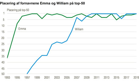 Emmas og Williams popularitet